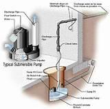 Images of Where Should Water From Sump Pump Go